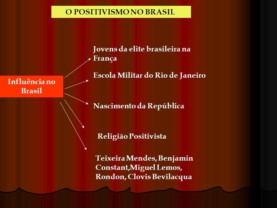 O POSITIVISMO NO BRASIL Influência no Brasil Jovens da elite brasileira na França Escola Militar do Rio de Janeiro Nascimento da República Religião Po