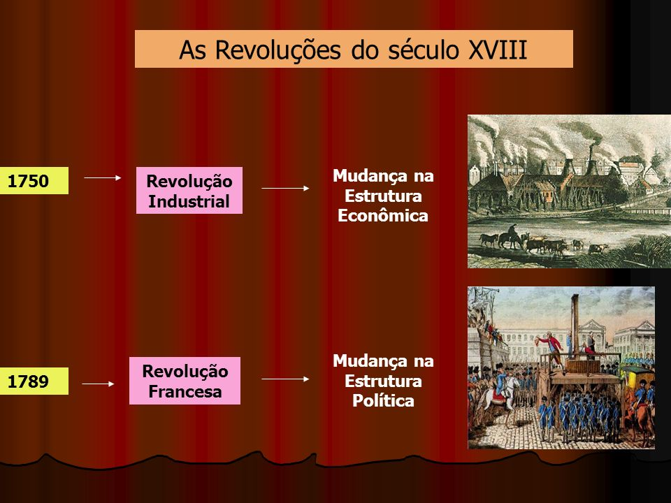 As Revoluções do século XVIII 1750 1789 Revolução Industrial Revolução Francesa Mudança na Estrutura Econômica Mudança na Estrutura Política