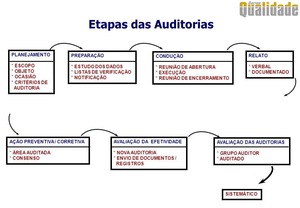ESCOPO Definido pelo cliente da auditoria, com o apoio do auditor líder e consenso com auditado, considerando o objetivo da auditoria, tempo e recursos PLANEJAMENTO DAS AUDITORIAS OBJETIVO Pode ser conformidade da documentação (auditoria de adequação) e/ou conformidade da implementação (auditoria de conformidade) CRITÉRIOS DE AUDITORIA Definido pelo cliente da auditoria e confirmado pelo auditado