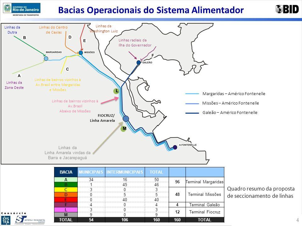 Bacias Operacionais do Sistema Alimentador Linhas da Zona Oeste Linhas da Dutra Linhas do Centro de Caxias Linhas da Washington Luiz Linhas de bairros