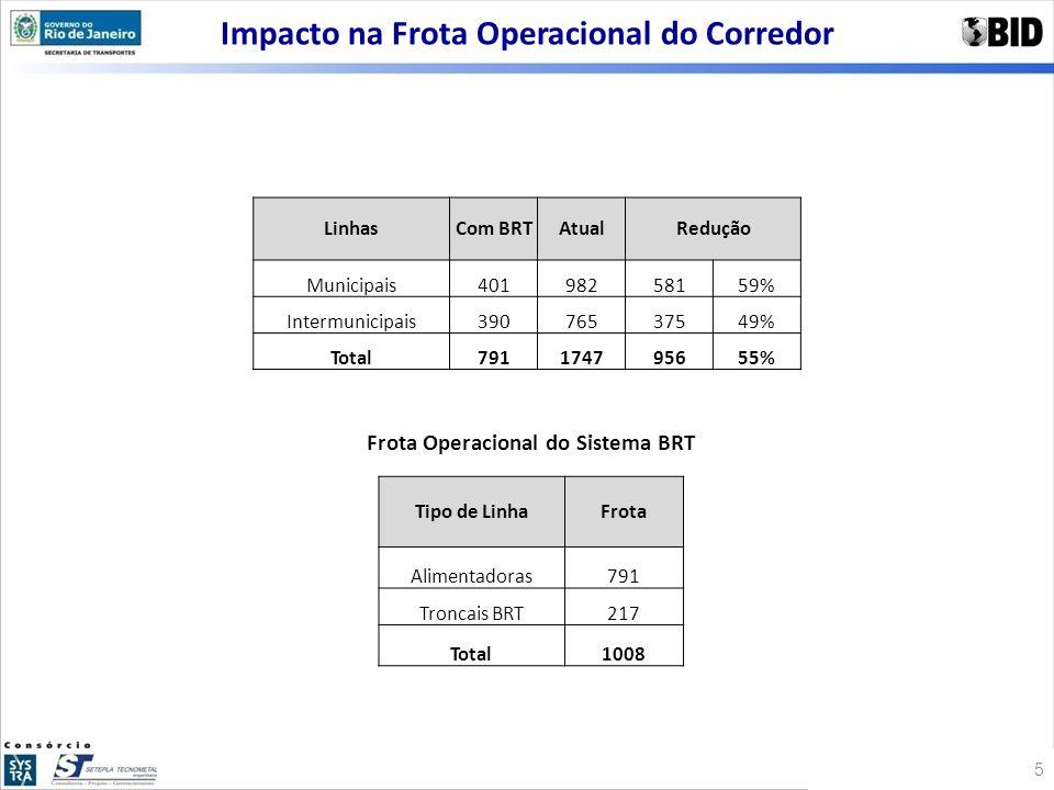 Impacto na Frota Operacional do Corredor Tipo de LinhaFrota Alimentadoras791 Troncais BRT217 Total1008 LinhasCom BRTAtualRedução Municipais40198258159