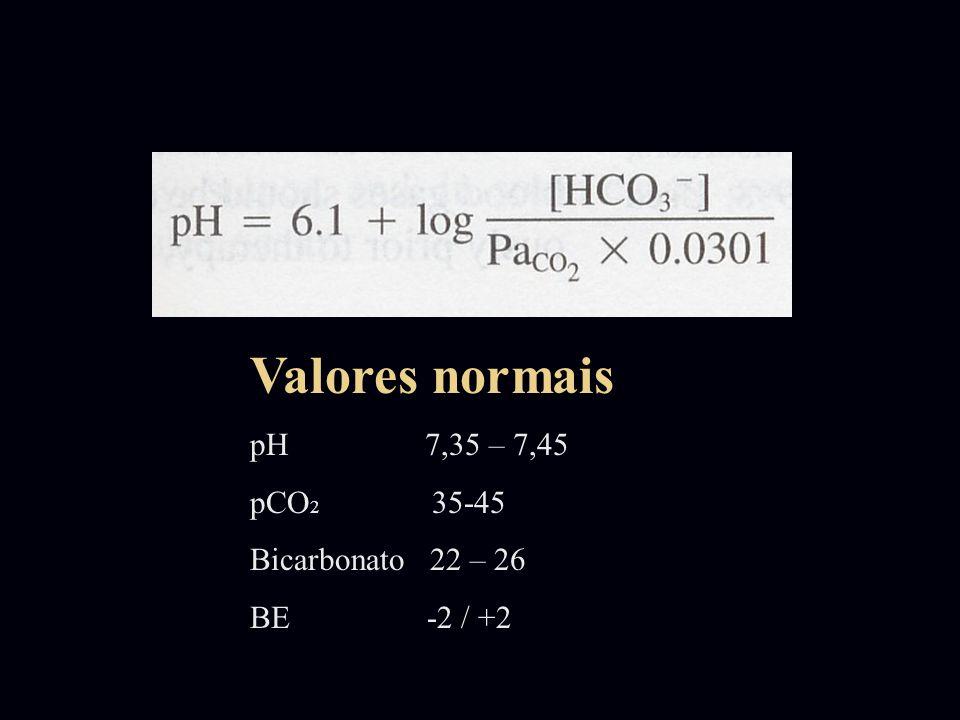 Valores normais pH 7,35 – 7,45 pCO 2 35-45 Bicarbonato 22 – 26 BE -2 / +2