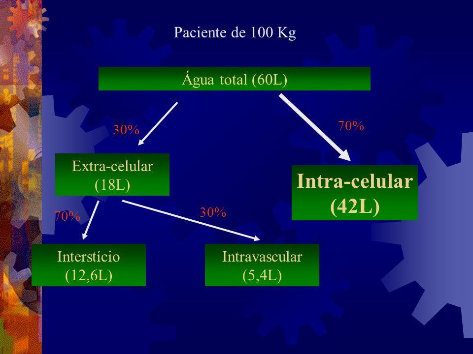 Água total (60L) Extra-celular (18L) Intravascular (5,4L) Interstício (12,6L) Intra-celular (42L) 30% 70% Paciente de 100 Kg