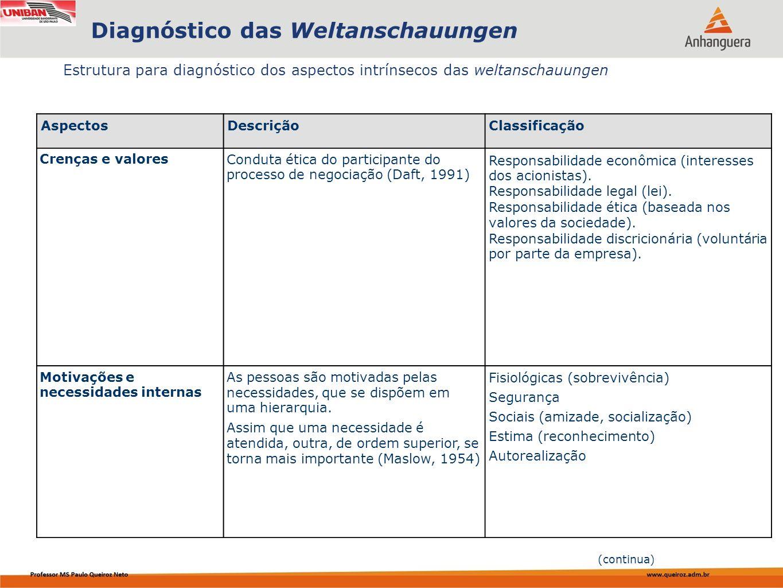 Capa da Obra Estrutura para diagnóstico dos aspectos intrínsecos das weltanschauungen Diagnóstico das Weltanschauungen AspectosDescriçãoClassificação
