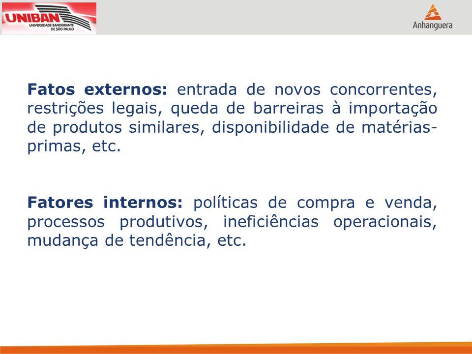 Fatos externos: entrada de novos concorrentes, restrições legais, queda de barreiras à importação de produtos similares, disponibilidade de matérias-