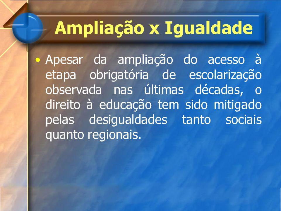 Ampliação x Igualdade Apesar da ampliação do acesso à etapa obrigatória de escolarização observada nas últimas décadas, o direito à educação tem sido