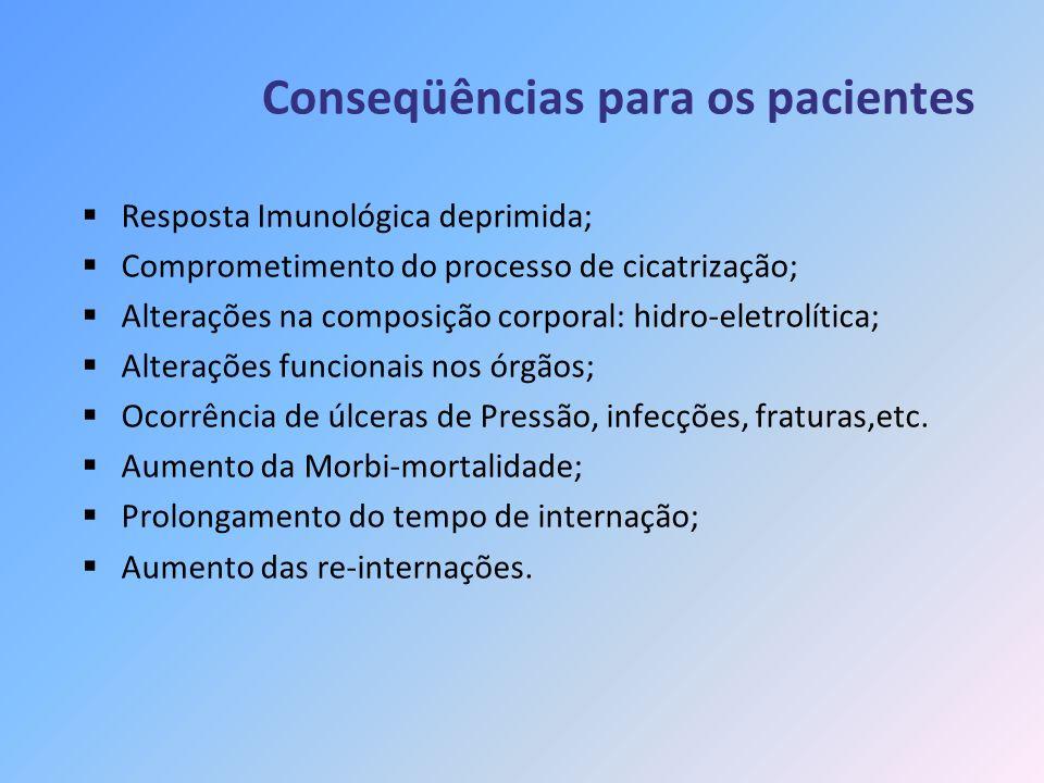 Conseqüências para os pacientes Resposta Imunológica deprimida; Comprometimento do processo de cicatrização; Alterações na composição corporal: hidro-