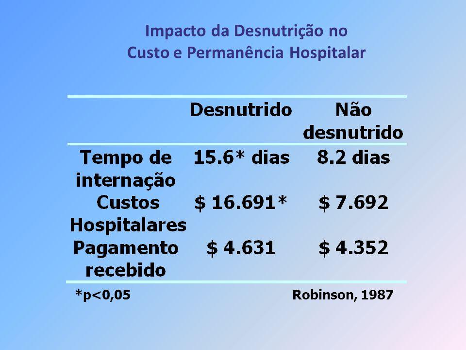 Impacto da Desnutrição no Custo e Permanência Hospitalar Robinson, 1987*p<0,05