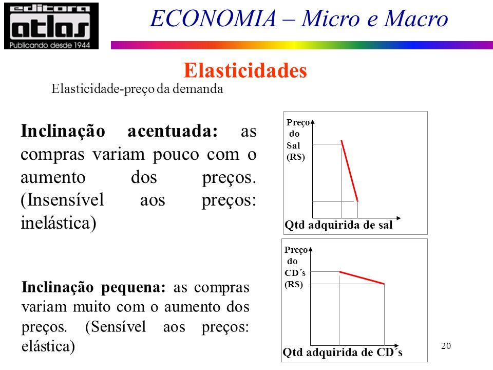 ECONOMIA – Micro e Macro 20 Preço do Sal (R$) Qtd adquirida de sal Preço do CD´s (R$) Qtd adquirida de CD´s Inclinação pequena: as compras variam muito com o aumento dos preços.