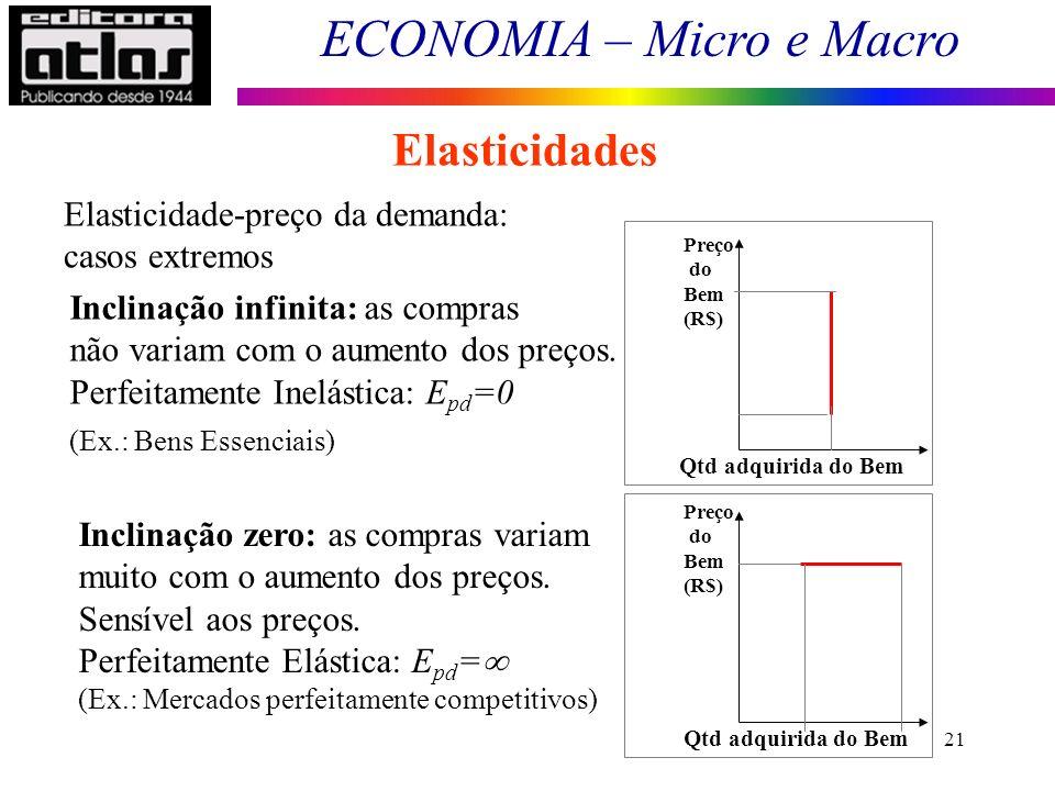ECONOMIA – Micro e Macro 21 Preço do Bem (R$) Qtd adquirida do Bem Inclinação infinita: as compras não variam com o aumento dos preços.