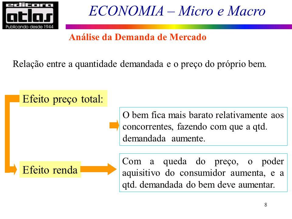 ECONOMIA – Micro e Macro 8 Relação entre a quantidade demandada e o preço do próprio bem.