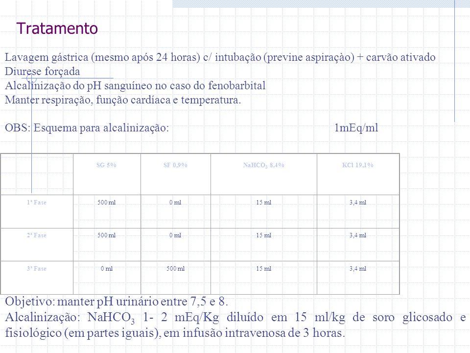 Tratamento Lavagem gástrica (mesmo após 24 horas) c/ intubação (previne aspiraçào) + carvão ativado Diurese forçada Alcalinização do pH sanguíneo no c