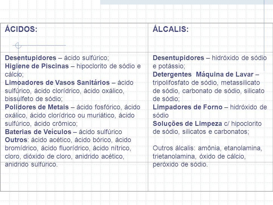 ÁCIDOS:ÁLCALIS: Desentupidores – ácido sulfúrico; Higiene de Piscinas – hipoclorito de sódio e cálcio; Limoadores de Vasos Sanitários – ácido sulfúrico, ácido clorídrico, ácido oxálico, bissulfeto de sódio; Polidores de Metais – ácido fosfórico, ácido oxálico, ácido clorídrico ou muriático, ácido sulfúrico, ácido crômico; Baterias de Veículos – ácido sulfúrico Outros: ácido acético, ácido bórico, ácido bromídrico, ácido fluorídrico, ácido nítrico, cloro, dióxido de cloro, anidrido acético, anidrido sulfúrico.