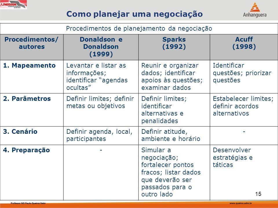 Capa da Obra Como planejar uma negociação Procedimentos de planejamento da negociação Procedimentos/ autores Donaldson e Donaldson (1999) Sparks (1992) Acuff (1998) 1.