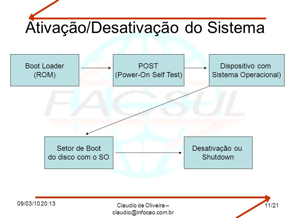 09/03/10 20:13 Claudio de Oliveira – claudio@infocao.com.br 11/21 Ativação/Desativação do Sistema Boot Loader (ROM) POST (Power-On Self Test) Dispositivo com Sistema Operacional) Setor de Boot do disco com o SO Desativação ou Shutdown