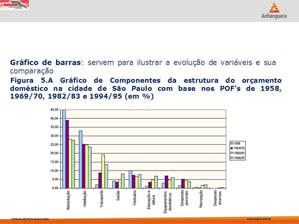 Gráfico de barras: servem para ilustrar a evolução de variáveis e sua comparação Figura 5.A Gráfico de Componentes da estrutura do orçamento doméstico