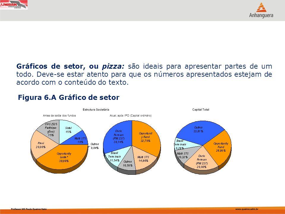 Gráficos de setor, ou pizza: são ideais para apresentar partes de um todo. Deve-se estar atento para que os números apresentados estejam de acordo com