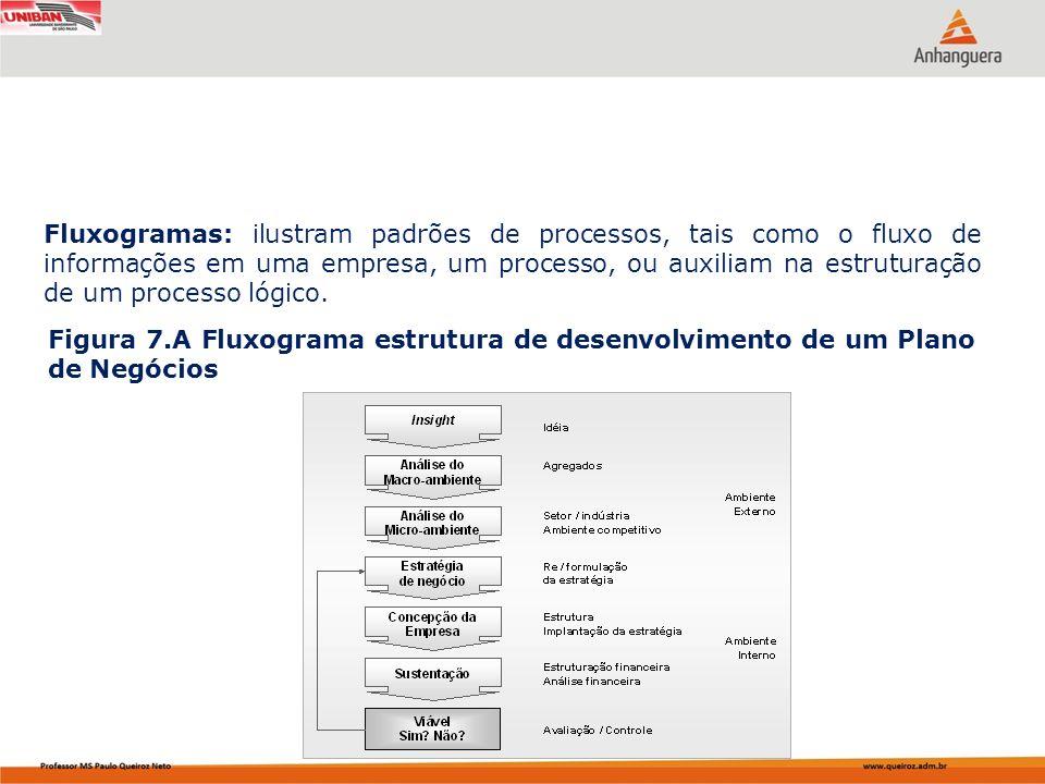 Fluxogramas: ilustram padrões de processos, tais como o fluxo de informações em uma empresa, um processo, ou auxiliam na estruturação de um processo l