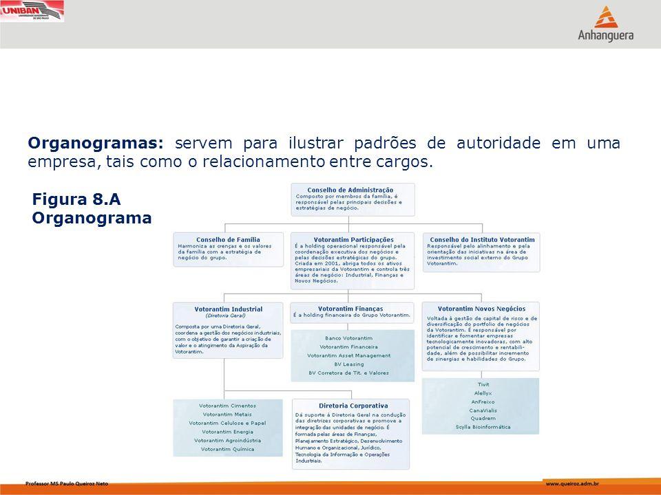 Organogramas: servem para ilustrar padrões de autoridade em uma empresa, tais como o relacionamento entre cargos. Figura 8.A Organograma