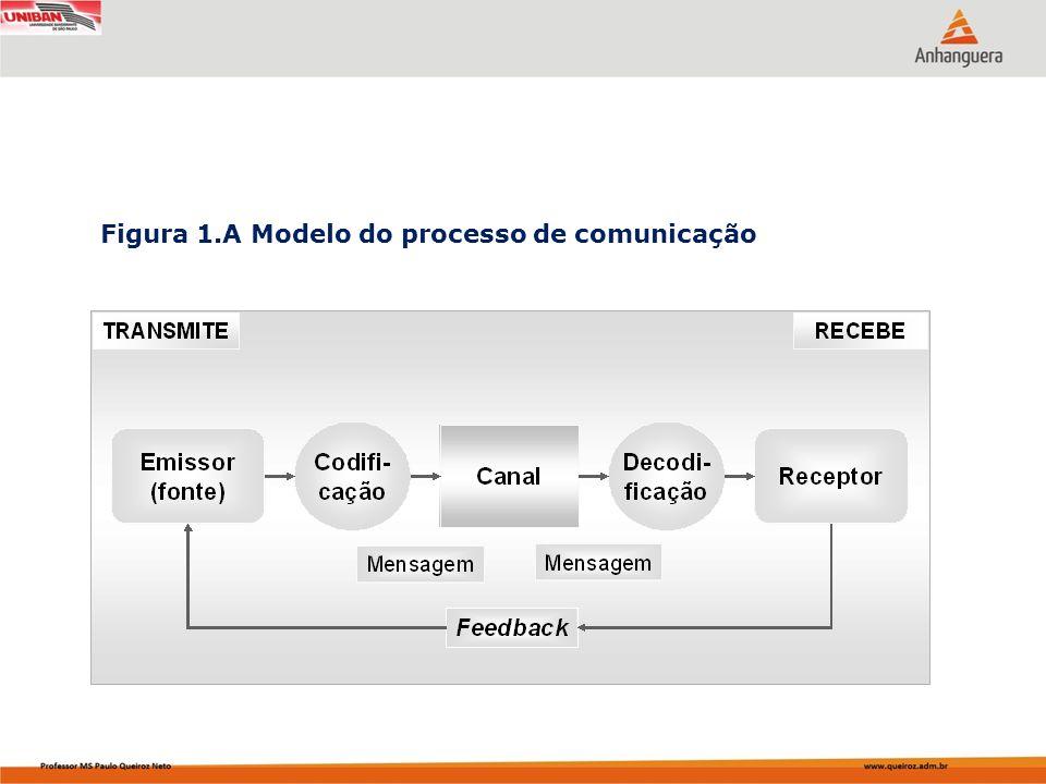 Figura 1.A Modelo do processo de comunicação