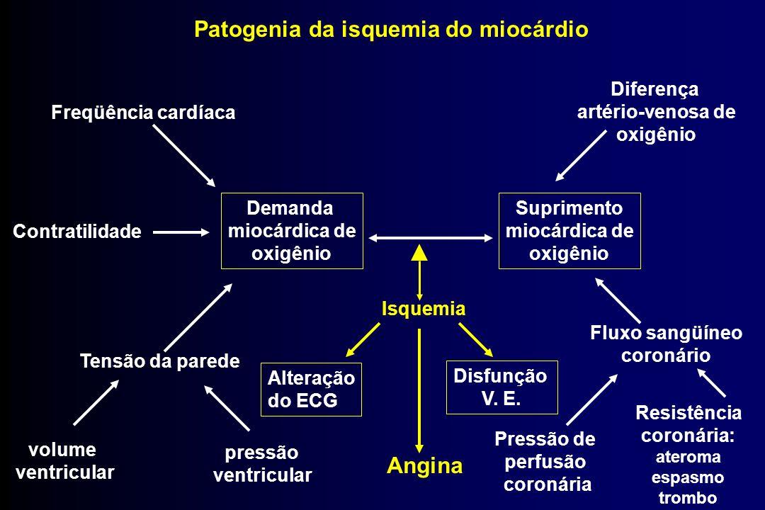 Patogenia da isquemia do miocárdio Demanda miocárdica de oxigênio Freqüência cardíaca Contratilidade Tensão da parede volume ventricular pressão ventr
