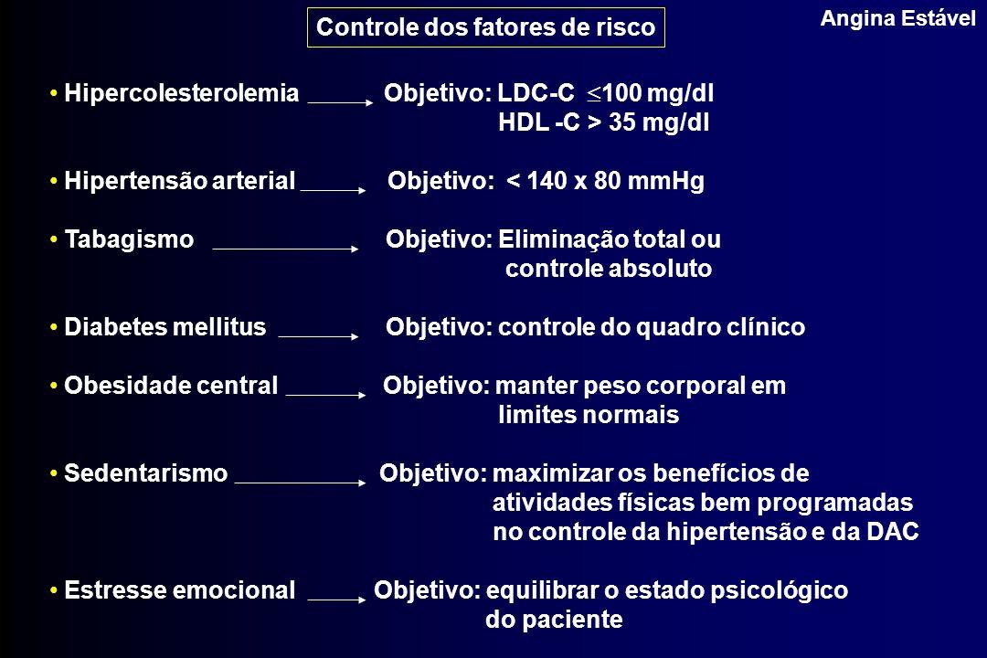 Angina Estável Controle dos fatores de risco Hipercolesterolemia Objetivo: LDC-C 100 mg/dl HDL -C > 35 mg/dl Hipertensão arterial Objetivo: < 140 x 80