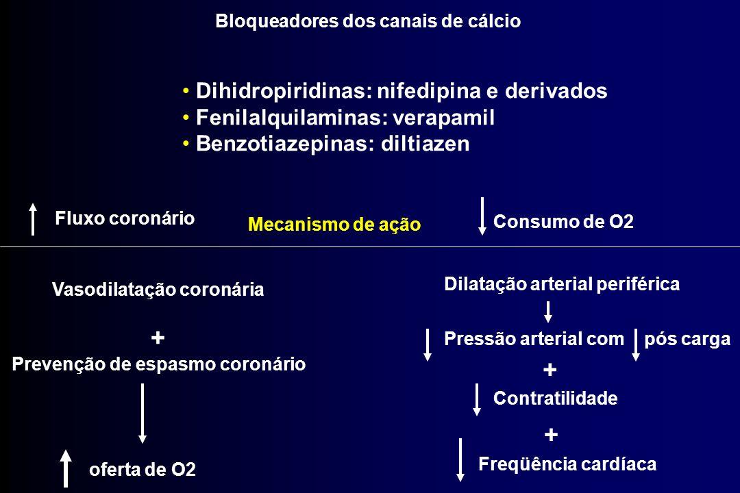 Mecanismo de ação Fluxo coronário Vasodilatação coronária + Prevenção de espasmo coronário oferta de O2 Consumo de O2 Dilatação arterial periférica Pr
