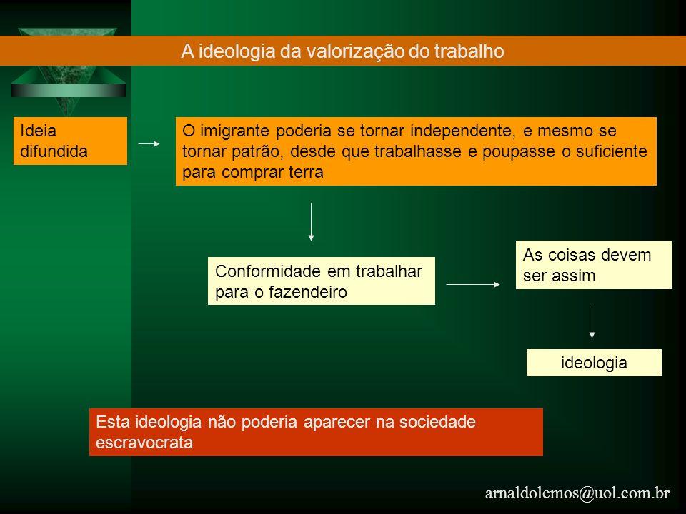 arnaldolemos@uol.com.br A ideologia da valorização do trabalho Ideia difundida O imigrante poderia se tornar independente, e mesmo se tornar patrão, d