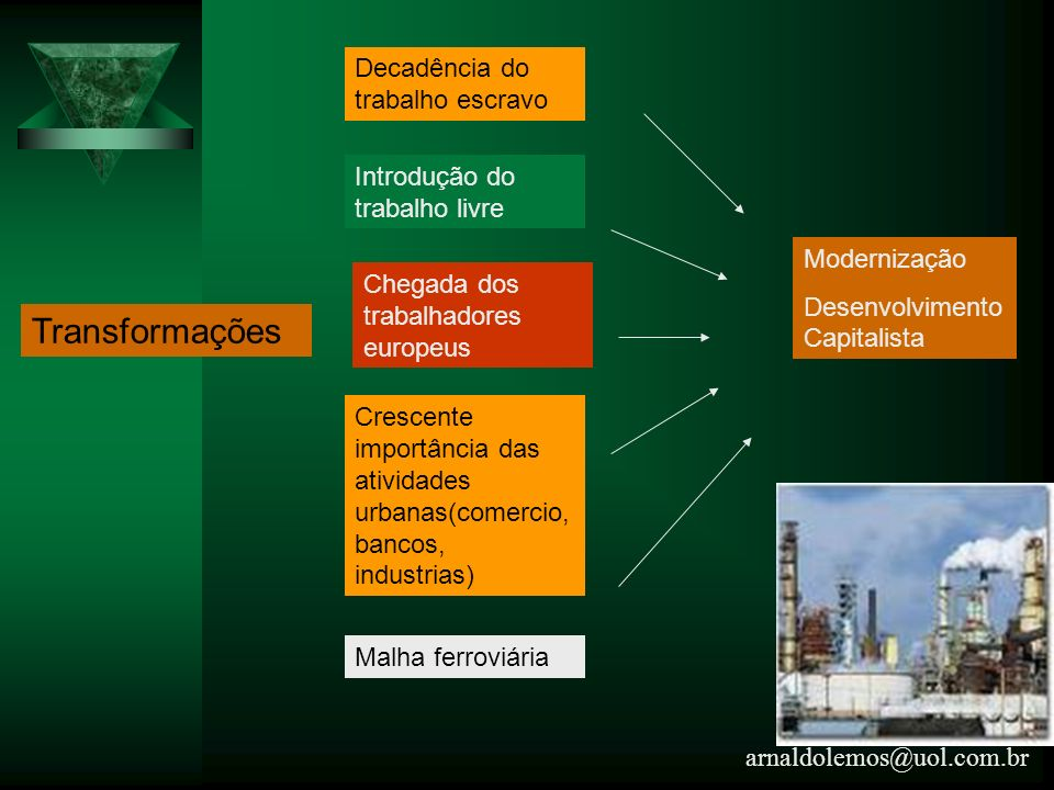 arnaldolemos@uol.com.br Transformações Decadência do trabalho escravo Introdução do trabalho livre Chegada dos trabalhadores europeus Crescente import