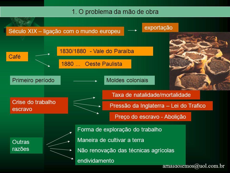 arnaldolemos@uol.com.br 1. O problema da mão de obra Século XIX – ligação com o mundo europeu exportação Café 1830/1880 - Vale do Paraíba 1880... Oest