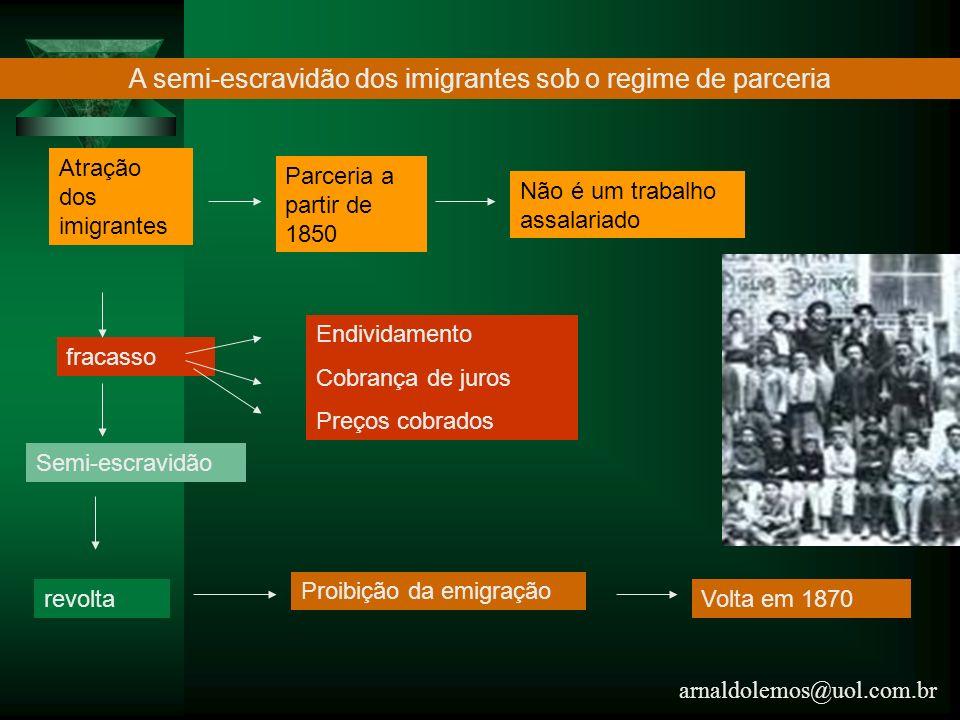 arnaldolemos@uol.com.br A semi-escravidão dos imigrantes sob o regime de parceria Atração dos imigrantes Parceria a partir de 1850 Não é um trabalho a