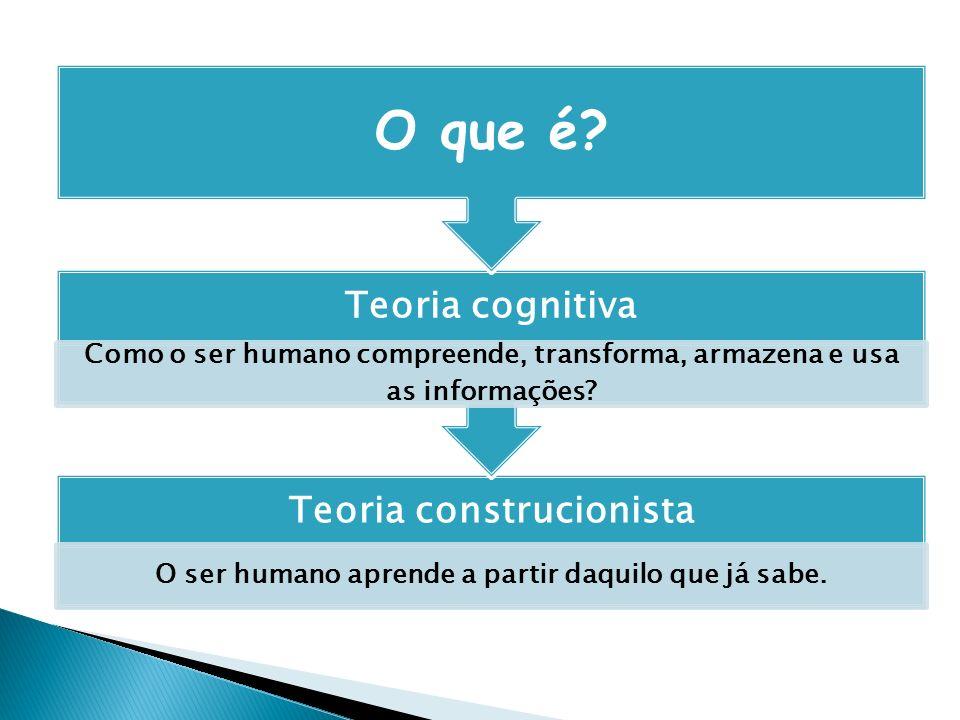 Teoria construcionista O ser humano aprende a partir daquilo que já sabe. Teoria cognitiva Como o ser humano compreende, transforma, armazena e usa as