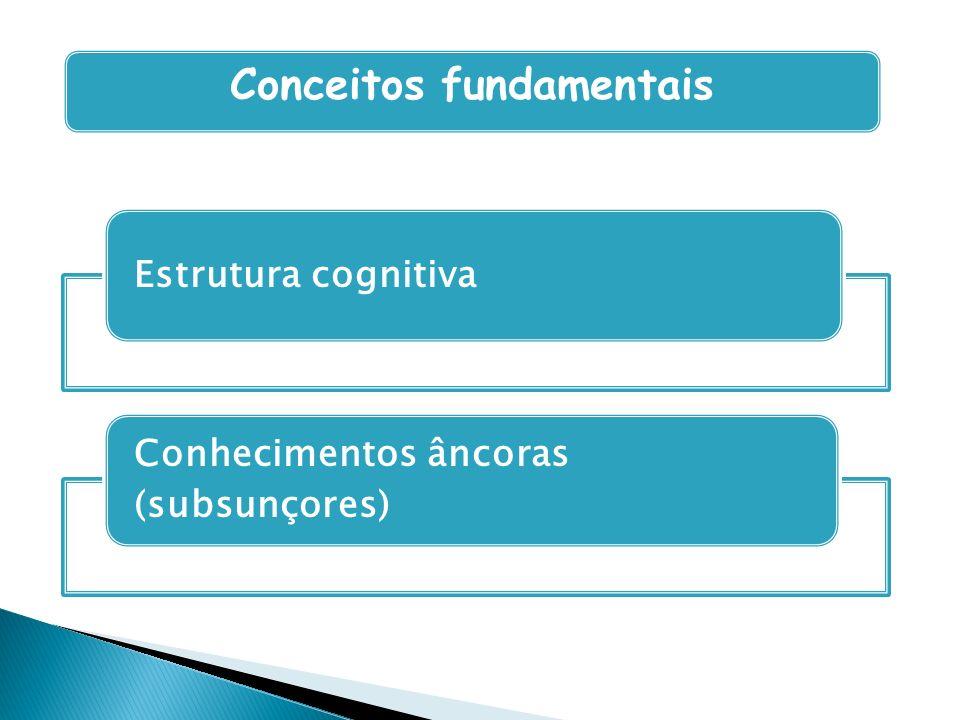 Conceitos fundamentais Estrutura cognitiva Conhecimentos âncoras (subsunçores)