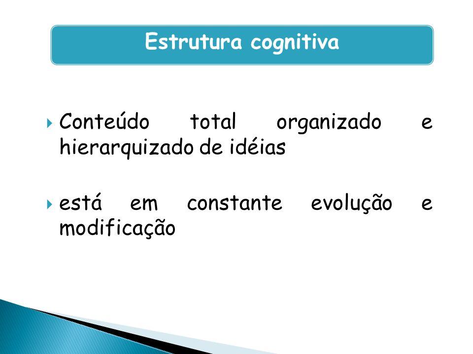 Conteúdo total organizado e hierarquizado de idéias está em constante evolução e modificação Estrutura cognitiva