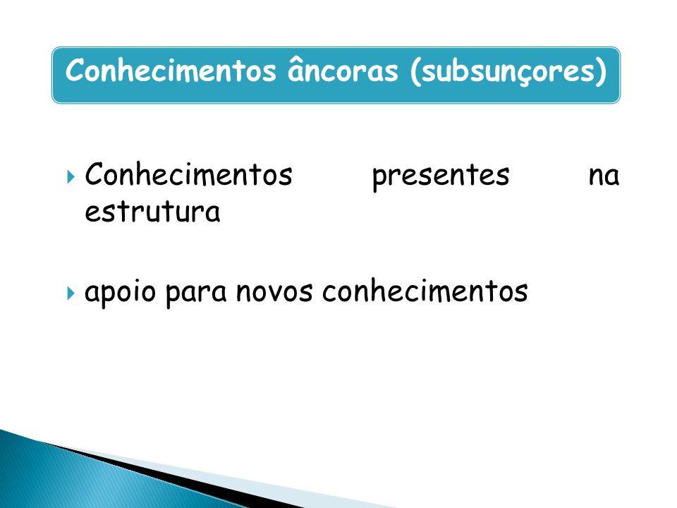 Conhecimentos presentes na estrutura apoio para novos conhecimentos Conhecimentos âncoras (subsunçores)
