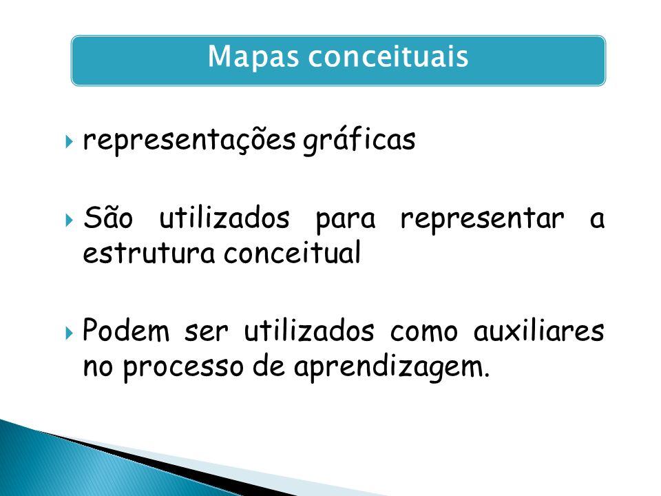 representações gráficas São utilizados para representar a estrutura conceitual Podem ser utilizados como auxiliares no processo de aprendizagem. Mapas