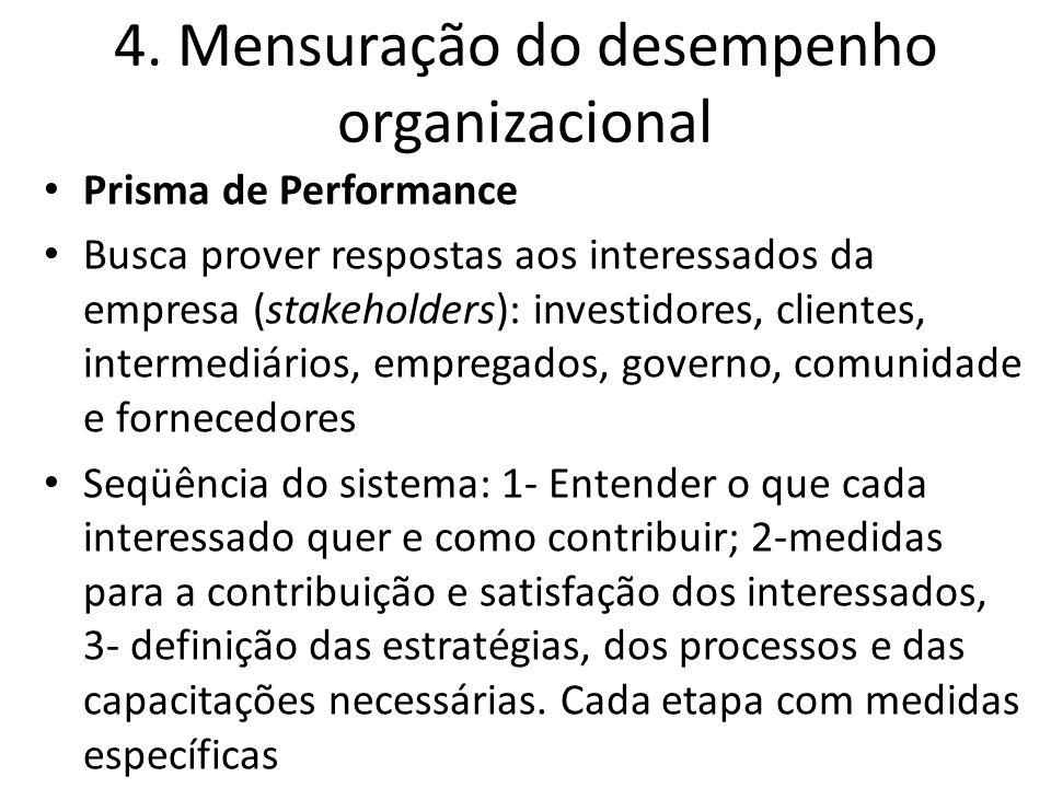 4. Mensuração do desempenho organizacional Prisma de Performance Busca prover respostas aos interessados da empresa (stakeholders): investidores, clie