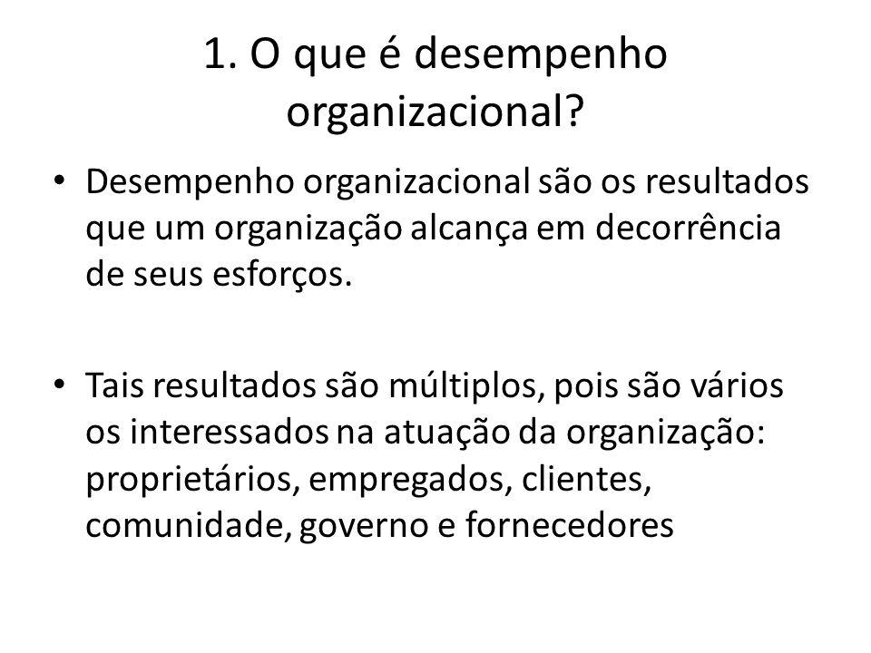 1. O que é desempenho organizacional? Desempenho organizacional são os resultados que um organização alcança em decorrência de seus esforços. Tais res