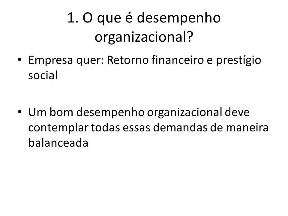 1. O que é desempenho organizacional? Empresa quer: Retorno financeiro e prestígio social Um bom desempenho organizacional deve contemplar todas essas