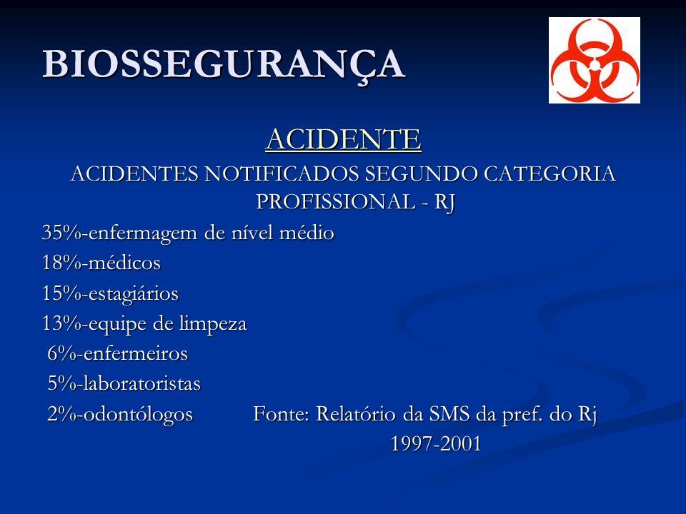 BIOSSEGURANÇA ACIDENTE ACIDENTES NOTIFICADOS SEGUNDO CATEGORIA PROFISSIONAL - RJ 35%-enfermagem de nível médio 18%-médicos15%-estagiários 13%-equipe de limpeza 6%-enfermeiros 6%-enfermeiros 5%-laboratoristas 5%-laboratoristas 2%-odontólogos Fonte: Relatório da SMS da pref.