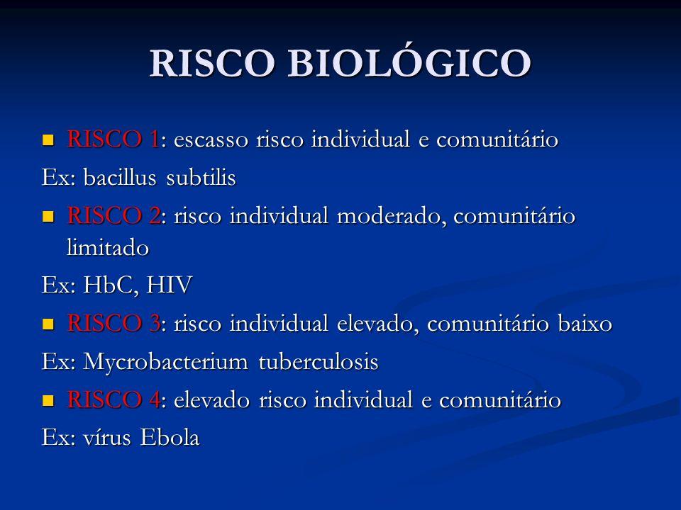 RISCO BIOLÓGICO RISCO 1: escasso risco individual e comunitário RISCO 1: escasso risco individual e comunitário Ex: bacillus subtilis RISCO 2: risco individual moderado, comunitário limitado RISCO 2: risco individual moderado, comunitário limitado Ex: HbC, HIV RISCO 3: risco individual elevado, comunitário baixo RISCO 3: risco individual elevado, comunitário baixo Ex: Mycrobacterium tuberculosis RISCO 4: elevado risco individual e comunitário RISCO 4: elevado risco individual e comunitário Ex: vírus Ebola