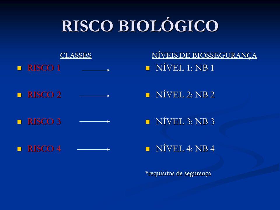 RISCO BIOLÓGICO CLASSES RISCO 1 RISCO 1 RISCO 2 RISCO 2 RISCO 3 RISCO 3 RISCO 4 RISCO 4 NÍVEIS DE BIOSSEGURANÇA NÍVEL 1: NB 1 NÍVEL 2: NB 2 NÍVEL 3: NB 3 NÍVEL 4: NB 4 *requisitos de segurança