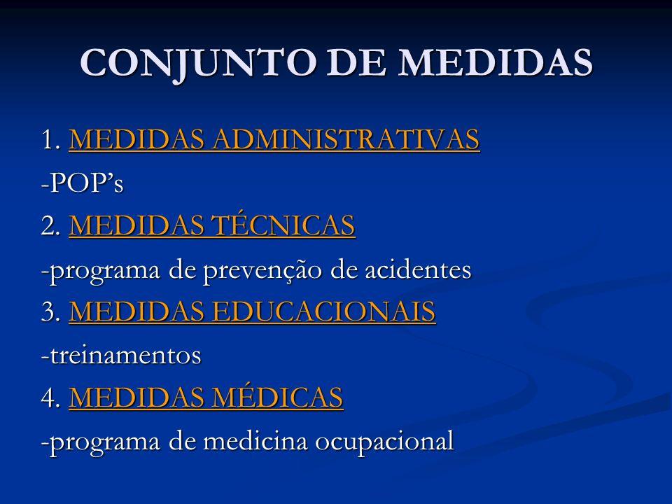 CONJUNTO DE MEDIDAS 1.MEDIDAS ADMINISTRATIVAS -POPs 2.