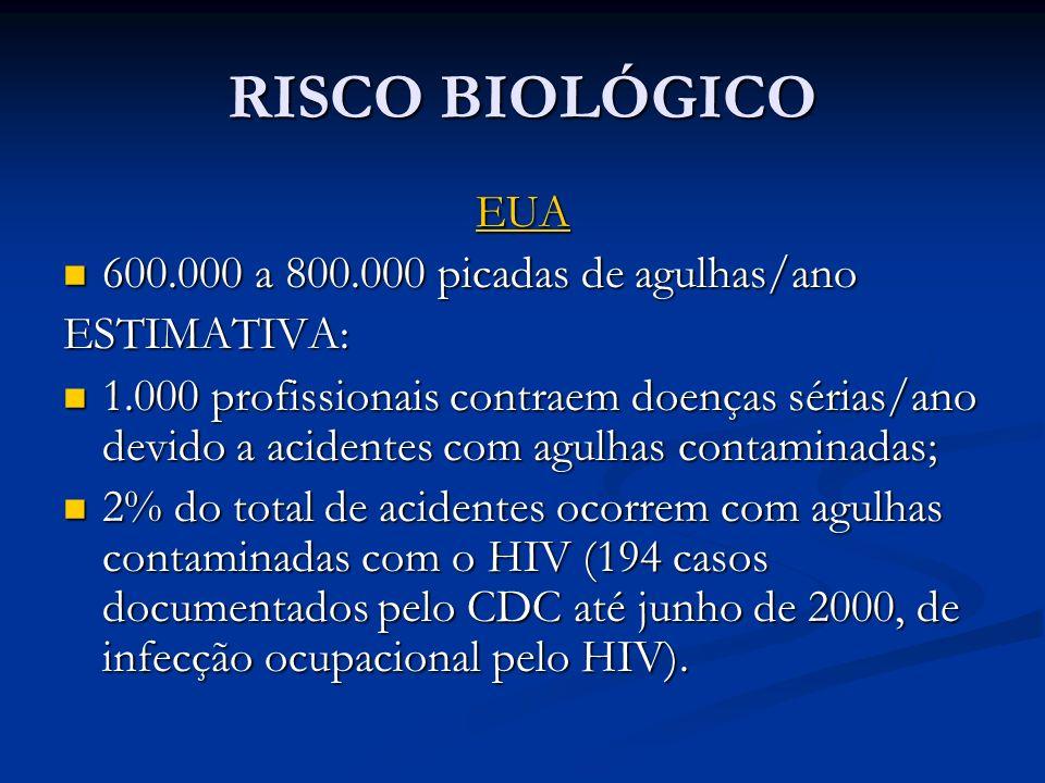 RISCO BIOLÓGICO EUA 600.000 a 800.000 picadas de agulhas/ano 600.000 a 800.000 picadas de agulhas/anoESTIMATIVA: 1.000 profissionais contraem doenças sérias/ano devido a acidentes com agulhas contaminadas; 1.000 profissionais contraem doenças sérias/ano devido a acidentes com agulhas contaminadas; 2% do total de acidentes ocorrem com agulhas contaminadas com o HIV (194 casos documentados pelo CDC até junho de 2000, de infecção ocupacional pelo HIV).