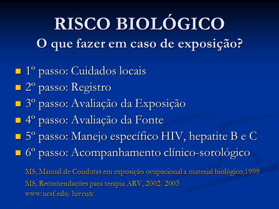 RISCO BIOLÓGICO O que fazer em caso de exposição.