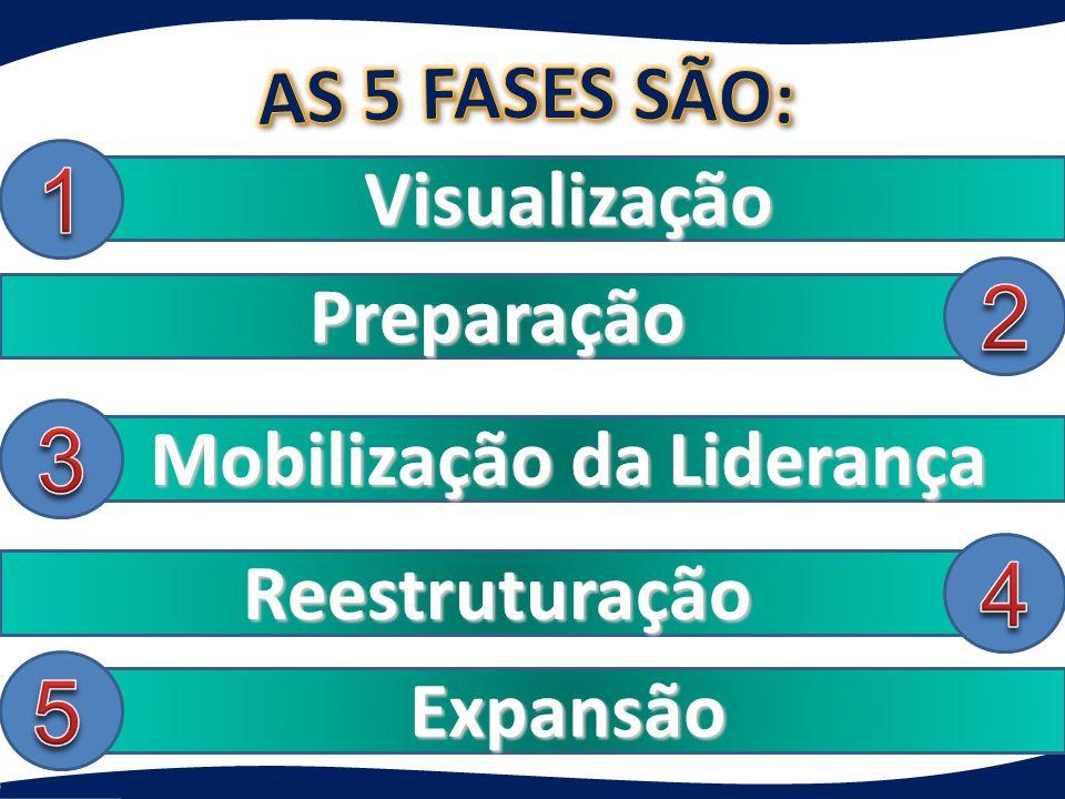 Visualização Preparação Mobilização da Liderança Reestruturação Expansão