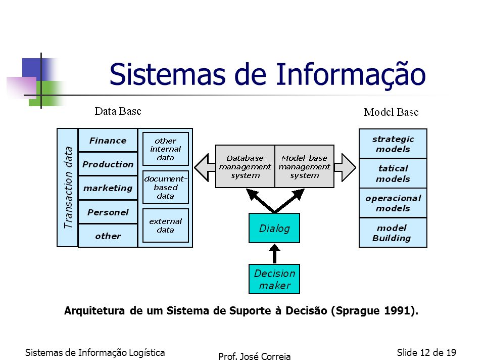 Sistemas de Informação LogísticaSlide 12 de 19 Sistemas de Informação Arquitetura de um Sistema de Suporte à Decisão (Sprague 1991). Prof. José Correi