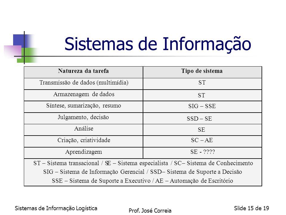 Sistemas de Informação LogísticaSlide 15 de 19 Sistemas de Informação ST SIG – SSE SSD – SE SE Prof. José Correia