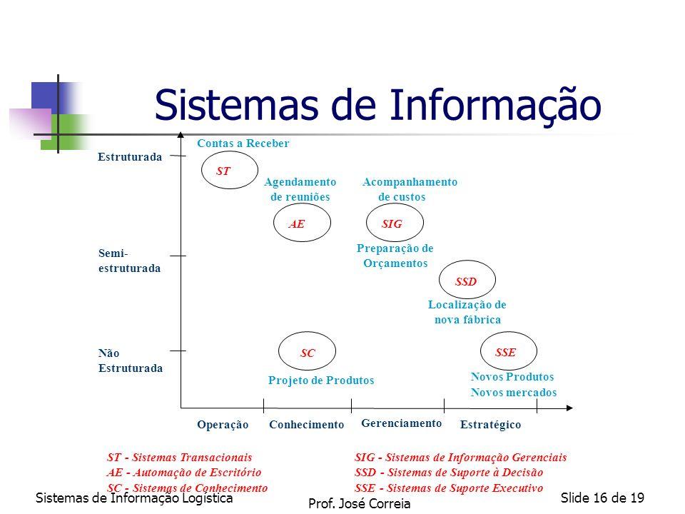 Sistemas de Informação LogísticaSlide 16 de 19 Sistemas de Informação Contas a Receber Agendamento de reuniões Acompanhamento de custos Preparação de