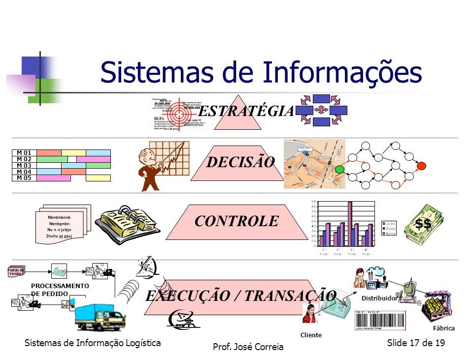 Sistemas de Informação LogísticaSlide 17 de 19 Sistemas de Informações Pedido de Vendas DECISÃO CONTROLE PROCESSAMENTO DE PEDIDO Cliente Distribuidor
